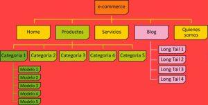 estructura_e-commerce-publymarketing.es